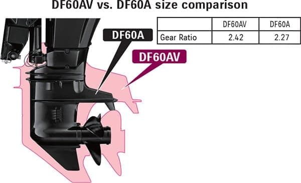 DF60AV vs. DF60A size comparison. Gear ratio 2.42 vs. 2.27